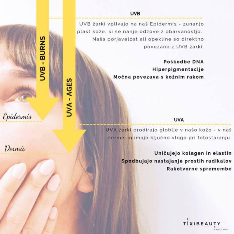 Kako UVB in UVA žarki vplivajo na našo kožo | Tixibeauty